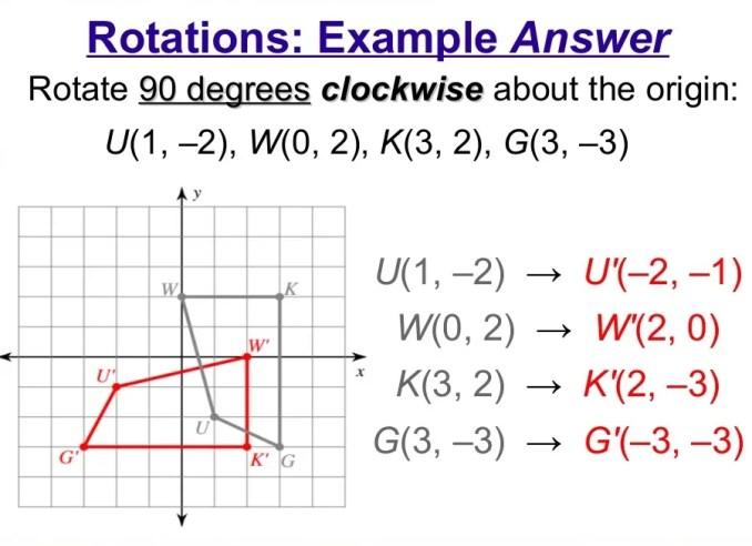 Clockwise rotation
