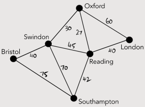 Figure 1. Network diagram of road connections between major towns in southern England.