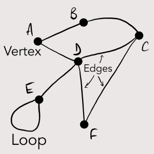 The basic parts of a graph: edges, vertices, and a loop.