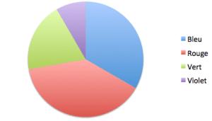 Lecture d'un diagramme circulaire   Statistiques