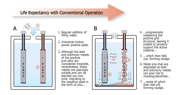Figure M: Infographic on Battery Sludge Generation.