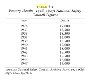 figure m screen capture from google books on industrial casualties
