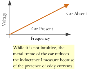 Figure 1: Explanation for Why I Need a Voltage-to-Frequency Converter.