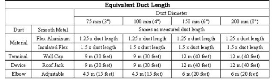 Figure M: Table of Duct Length Equivalences.