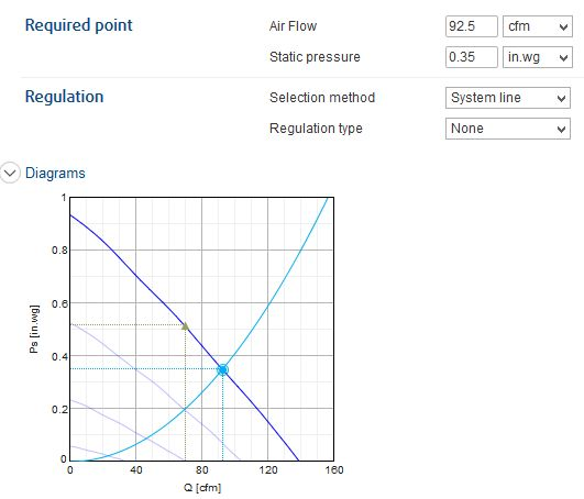 Figure M: Fantech Graph Showing Air Flow For My Static Pressure.