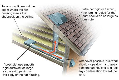 Fan Airflow Versus Static Pressure Diagram