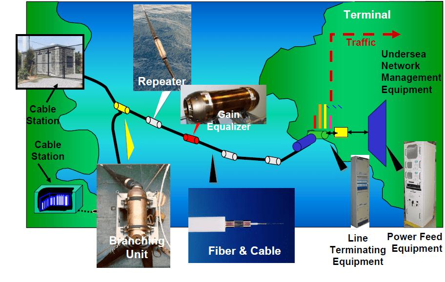 figure x: illustration of a submarine fiber-optic cable deployment