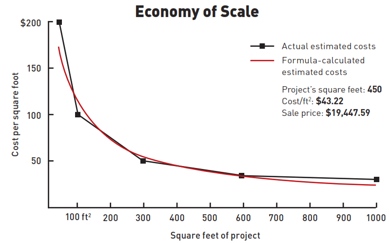 Good example of the economy of scale math encounters blog for Total cost to build a house