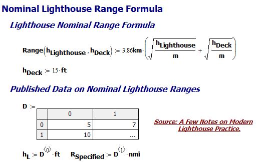 Figure M: My Lighthouse Formula.