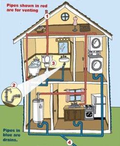 Figure 1: Illustration of Typical Home Plumbing Vent System.