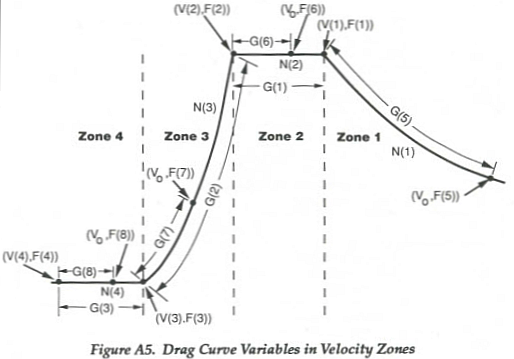 Figure 2 Pejsa's Velocity Zones.