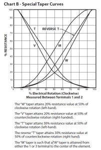 Figure 1: Taper Definitions as Used By State Electronics.