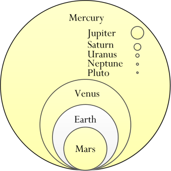 Figure M: My Version of the Angular Diameter Figure.
