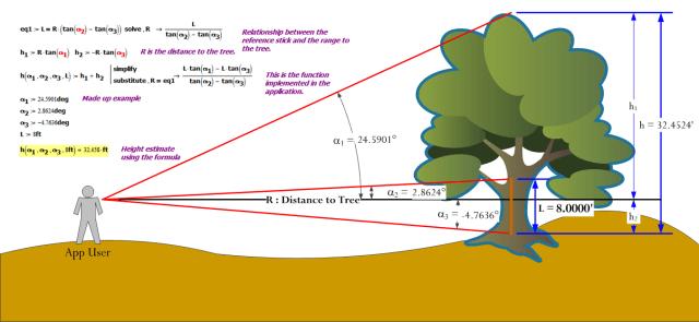 Figure 2: Tree Height Measurement Example.
