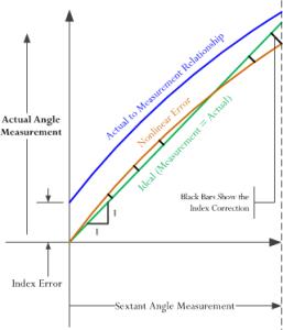 Figure 1: Illustration of Index Error.