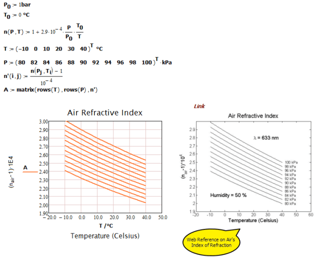 Figure M: Comparison of the Linear Model to Model Found on Web.