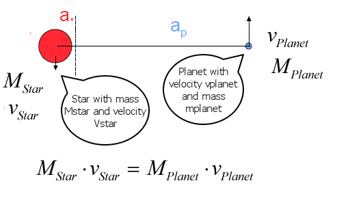 Figure 5: Illustration of Star and Planet Momentum, Which are Equal.