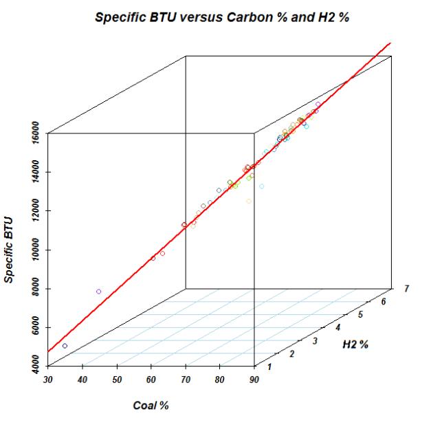 Figure M: Plot of Coal Data Versus Coal and Hydrogen Percentages.