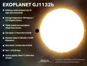 Figure 1: Typical News Report of Venus-Like Exoplanet.