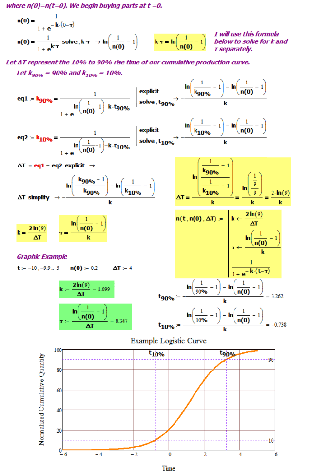 Figure 4: Derivation of Scaled and Time-Shifted Logistic Curve.