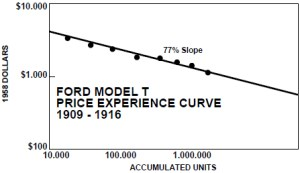 Figure 1: Experience Curve for the Ford Model T.