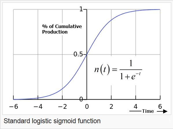 Figure 3: Standard Logistic Curve (Source).