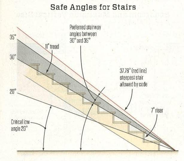 Figure 2: JLC Graphic Showing IRC Maximum Angle.