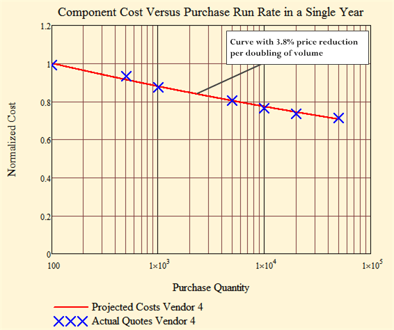 Figure 4: Totally Passive Optical Device with 3.8% Cost Reduction Per Doubling of Volume.