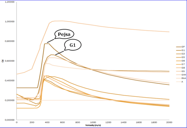 Figure M: Drag Coefficients For Different Ballistic Shapes.