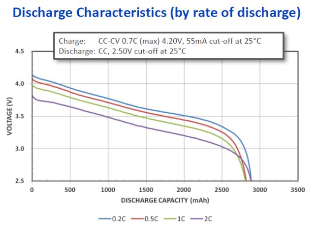 Figure M: Discharge Capacity Versus Load Current.
