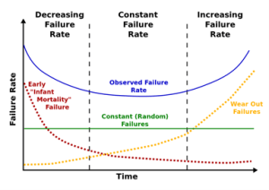 Figure 1: Bathtub Curve Model of System Reliability.
