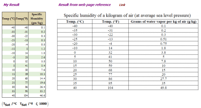 Figure M: Second Table Used for Checking My Model.