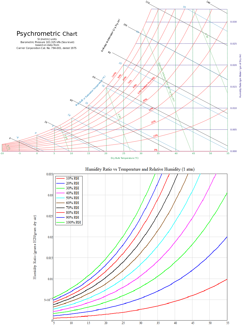 Converting specific humidity to relative humidity math figure 10 psychrometric chart vs fig 3 formula geenschuldenfo Choice Image