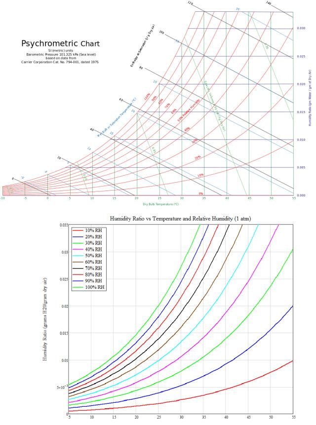 Figure 10: Psychrometric Chart vs Fig. 3 Formula.