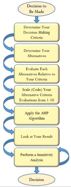 Figure M: Decision-Making Process.