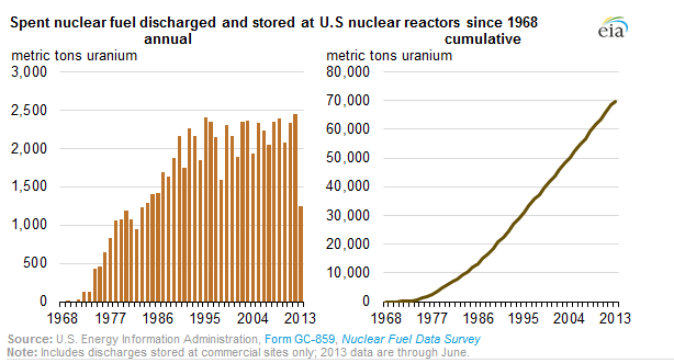 Figure M: EIA Data on Annual Spent Fuel Generation Rate.