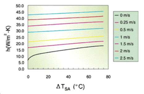 Figure 2: Thermal Conducivity of Air (h) vs ΔTSA (Sink-to-Ambient).