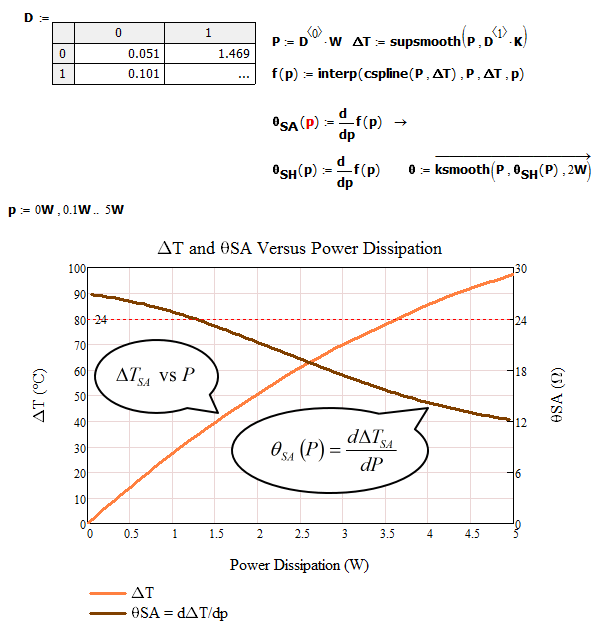 Figure 4: Generation of Thermal Resistance for Still Air.