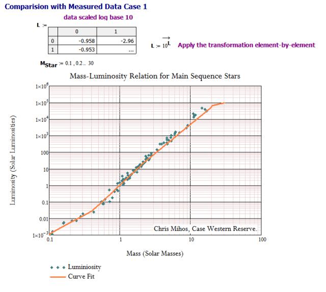 Figure 3: Model vs Data Set 1.
