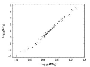 Figure 1: Luminosity vs Mass Chart (Source).