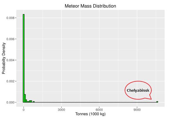 Figure M: Meteor Mass Distribution.