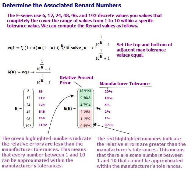 Figure 2: Difference Between Relative % Error and Man. Tolerance.
