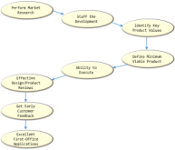 Figure 1: My Formula For Product Development Success.