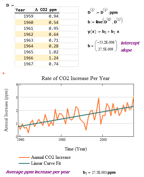Figure 2: Annual CO2 Concentration Increase.