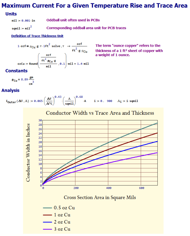 Figure 2: Equation Setup and 2D Plot.