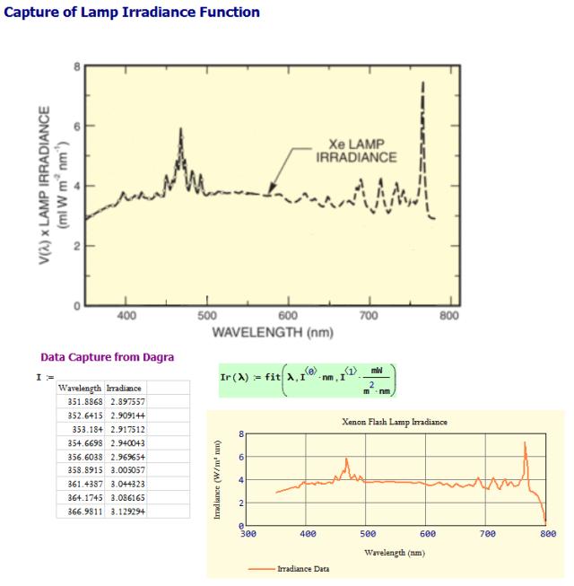 Figure 4: Capture of Xenon Flash Lamp Irradiance.