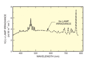 Figure 1: Xenon Lamp Irradiance Example (Source).