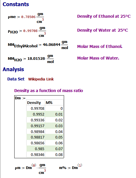 Figure 2: Ethanol-Water Mixture Density Data from Wikipedia.
