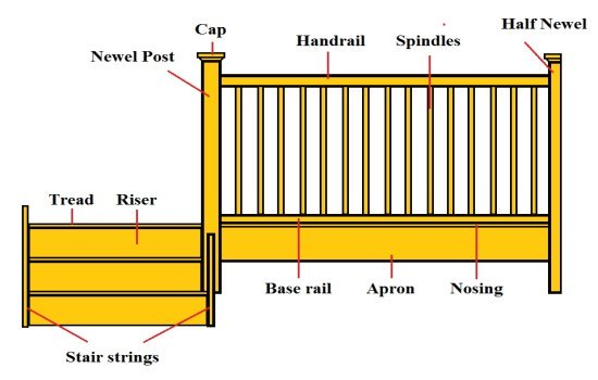 Figure 2: Definition of Balustrade Terms. (Source)