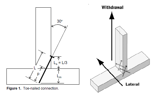 Figure M: Geometry of a Toe-Nailed Connection (Source).